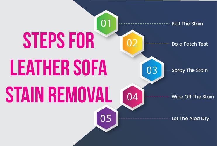 Steps For Leather Sofa Stain Removal